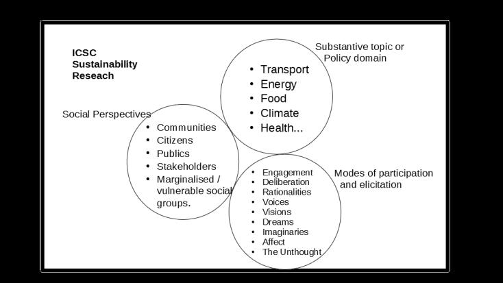ICSC sustainability fig 1